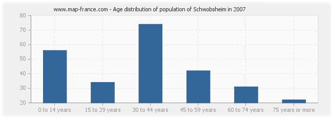 Age distribution of population of Schwobsheim in 2007