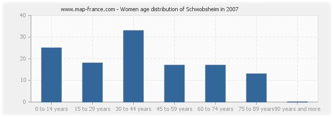 Women age distribution of Schwobsheim in 2007