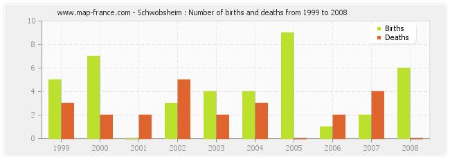 Schwobsheim : Number of births and deaths from 1999 to 2008