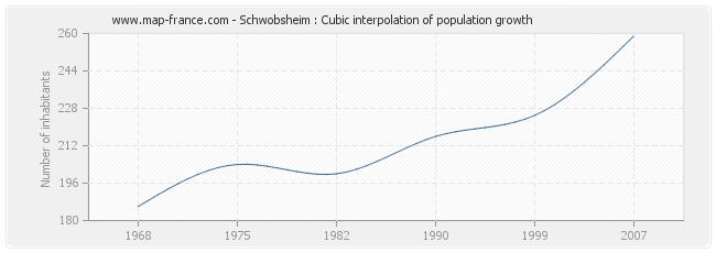 Schwobsheim : Cubic interpolation of population growth