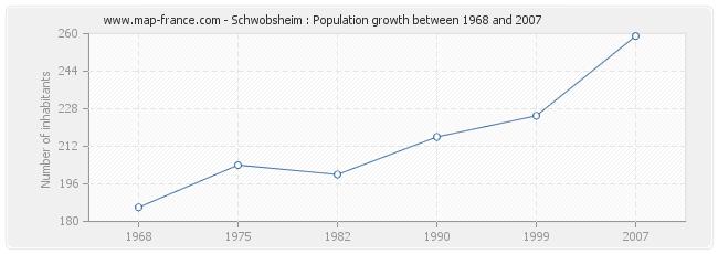 Population Schwobsheim