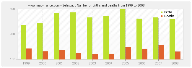 Sélestat : Number of births and deaths from 1999 to 2008