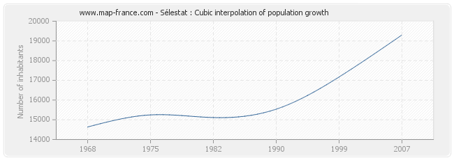 Sélestat : Cubic interpolation of population growth