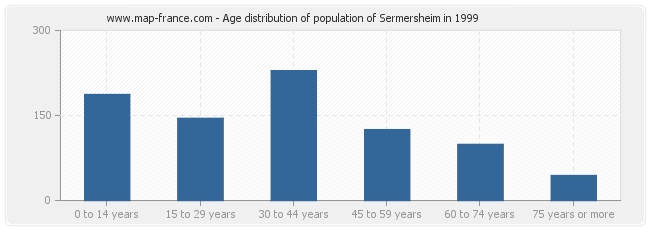 Age distribution of population of Sermersheim in 1999