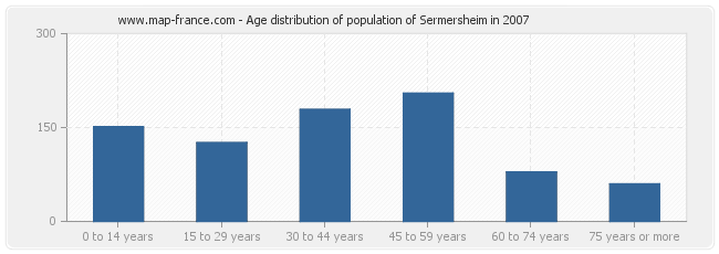 Age distribution of population of Sermersheim in 2007