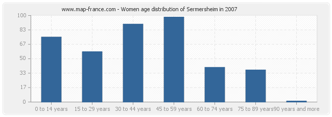 Women age distribution of Sermersheim in 2007