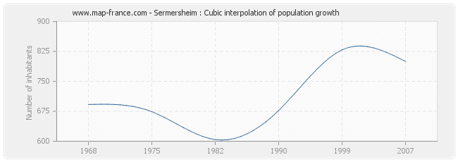 Sermersheim : Cubic interpolation of population growth