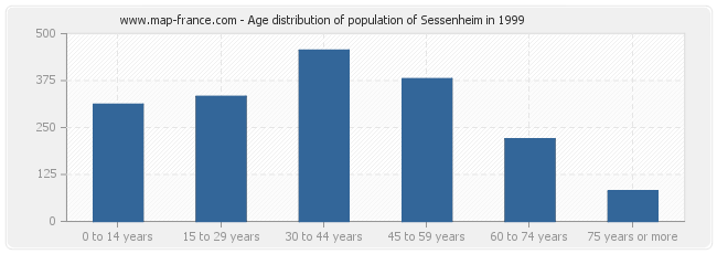 Age distribution of population of Sessenheim in 1999