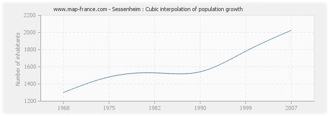 Sessenheim : Cubic interpolation of population growth