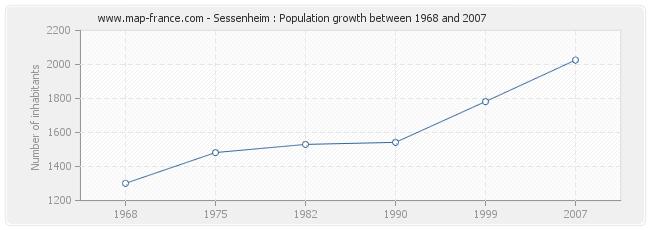 Population Sessenheim