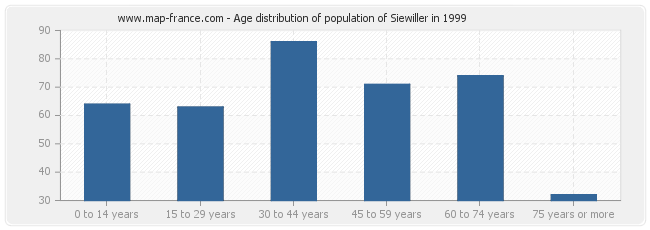 Age distribution of population of Siewiller in 1999