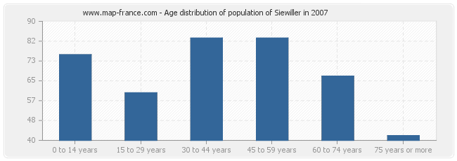 Age distribution of population of Siewiller in 2007