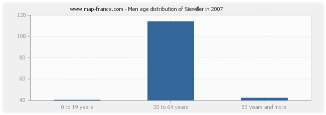 Men age distribution of Siewiller in 2007