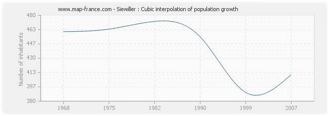 Siewiller : Cubic interpolation of population growth