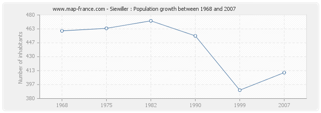 Population Siewiller
