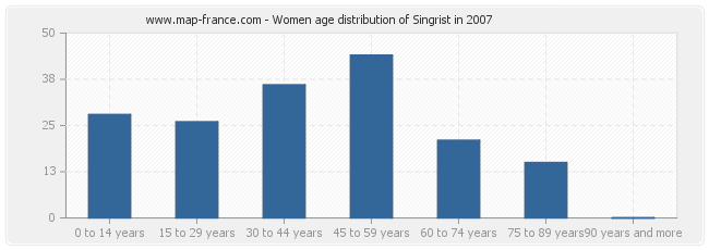 Women age distribution of Singrist in 2007