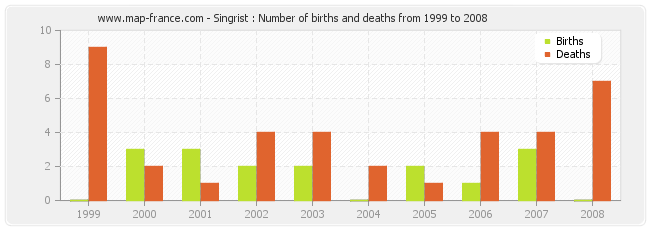 Singrist : Number of births and deaths from 1999 to 2008