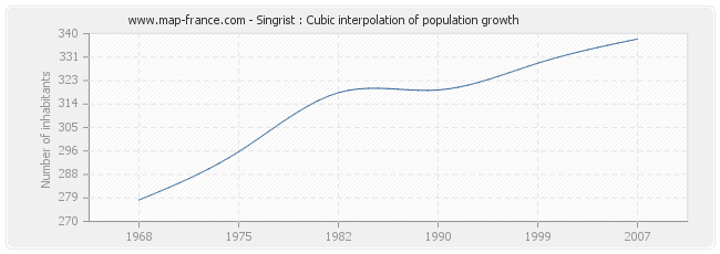 Singrist : Cubic interpolation of population growth