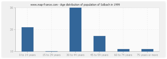 Age distribution of population of Solbach in 1999