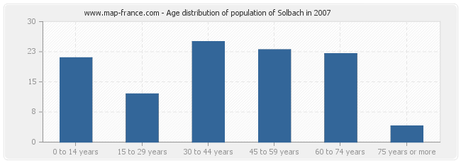 Age distribution of population of Solbach in 2007