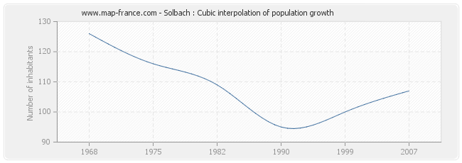 Solbach : Cubic interpolation of population growth
