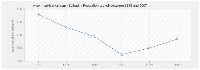 Population Solbach