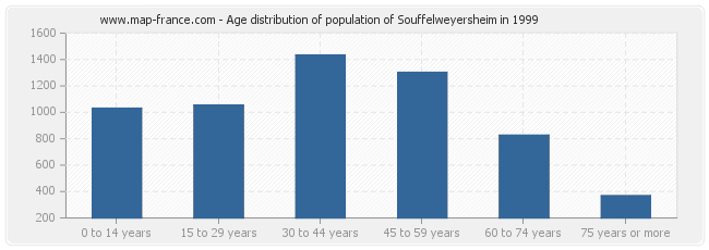 Age distribution of population of Souffelweyersheim in 1999
