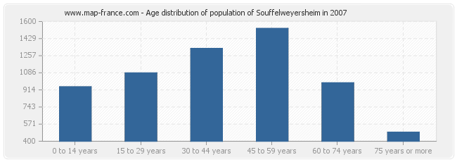 Age distribution of population of Souffelweyersheim in 2007