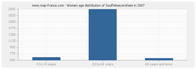 Women age distribution of Souffelweyersheim in 2007