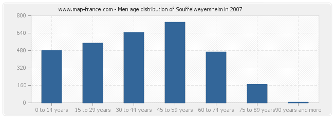 Men age distribution of Souffelweyersheim in 2007