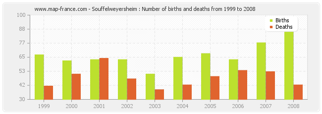 Souffelweyersheim : Number of births and deaths from 1999 to 2008