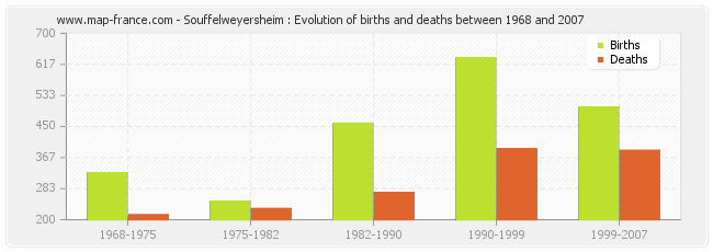 Souffelweyersheim : Evolution of births and deaths between 1968 and 2007