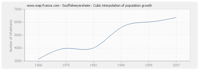 Souffelweyersheim : Cubic interpolation of population growth