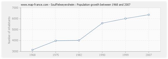 Population Souffelweyersheim