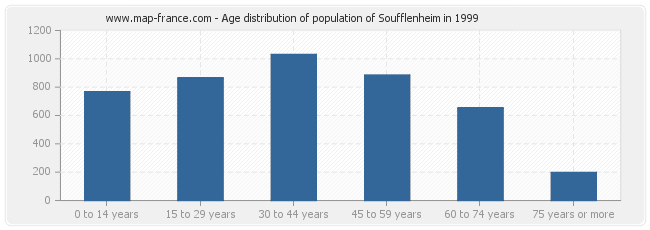 Age distribution of population of Soufflenheim in 1999