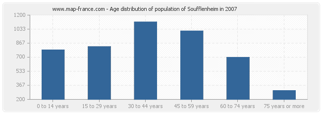 Age distribution of population of Soufflenheim in 2007