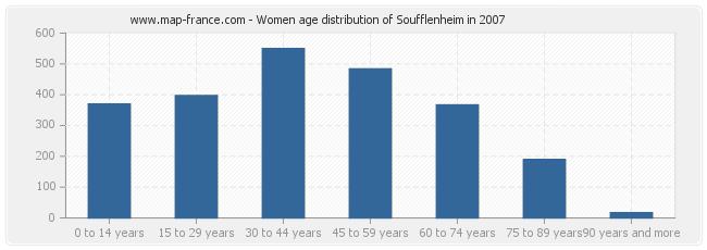 Women age distribution of Soufflenheim in 2007