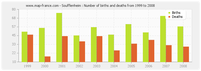 Soufflenheim : Number of births and deaths from 1999 to 2008