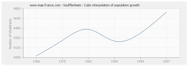 Soufflenheim : Cubic interpolation of population growth
