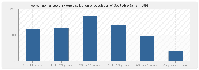 Age distribution of population of Soultz-les-Bains in 1999