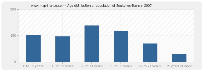 Age distribution of population of Soultz-les-Bains in 2007