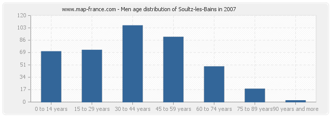 Men age distribution of Soultz-les-Bains in 2007