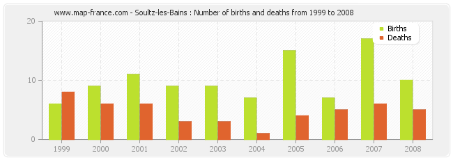 Soultz-les-Bains : Number of births and deaths from 1999 to 2008