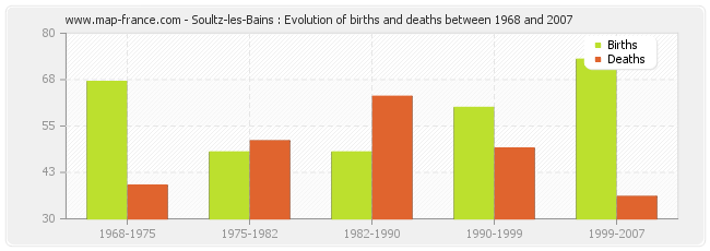 Soultz-les-Bains : Evolution of births and deaths between 1968 and 2007