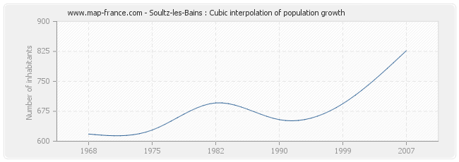 Soultz-les-Bains : Cubic interpolation of population growth