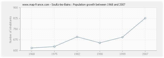 Population Soultz-les-Bains
