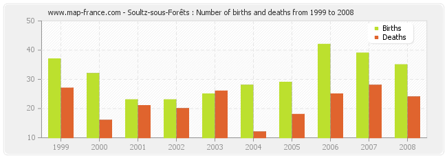 Soultz-sous-Forêts : Number of births and deaths from 1999 to 2008