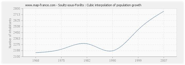 Soultz-sous-Forêts : Cubic interpolation of population growth