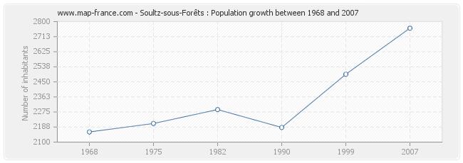 Population Soultz-sous-Forêts