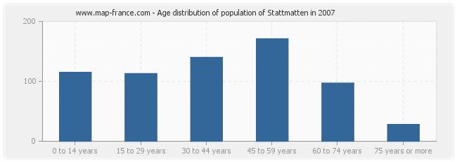 Age distribution of population of Stattmatten in 2007